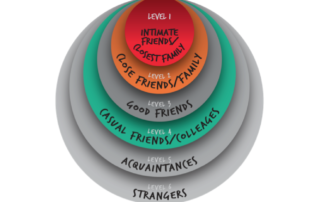 Circle of Intimacy Levels